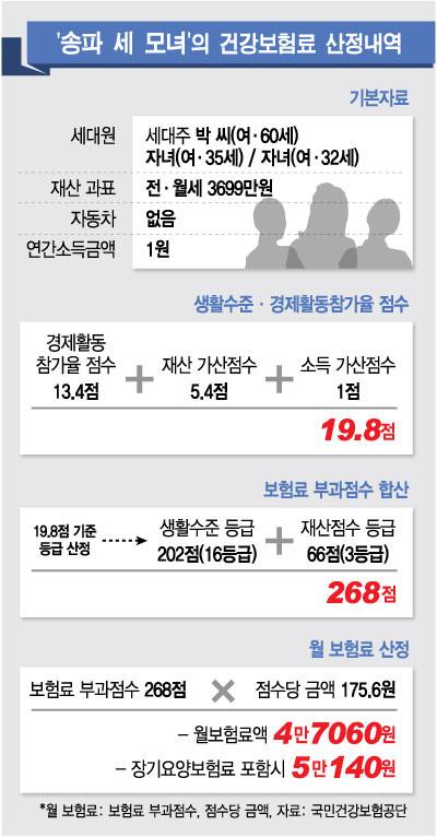 송파세모녀_국민건강보험료.jpg